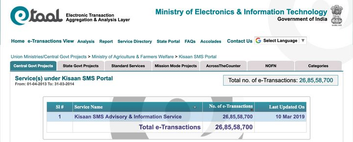 In 2013-14, the Ministry of Agriculture sent around 26.85 crores advisory and informative SMSs to the farmers which later pushed to 139.91 crores in 2014-15