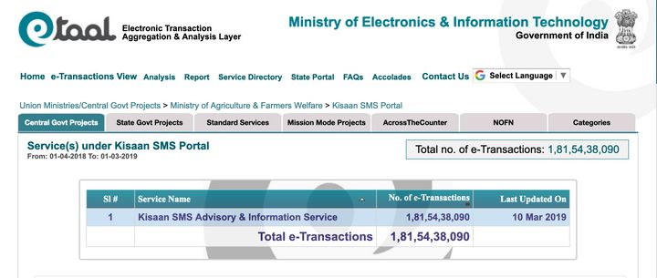 Since January 1 this year, the Ministry of Agriculture has sent over 35.19 crores SMSs to farmers till March 10 (2:08 pm)