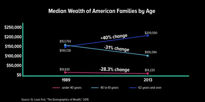 Since 1989, households over 62 years old are the only age group in America that has seen an increase in their net worth.