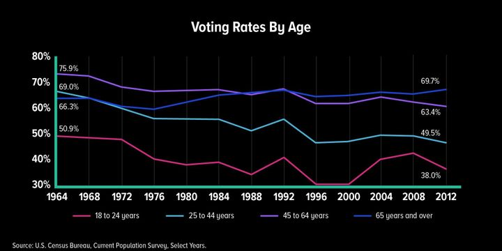 Every age group voted at significantly lower rates in 2012 than it did in 1964 — except the oldest Americans.