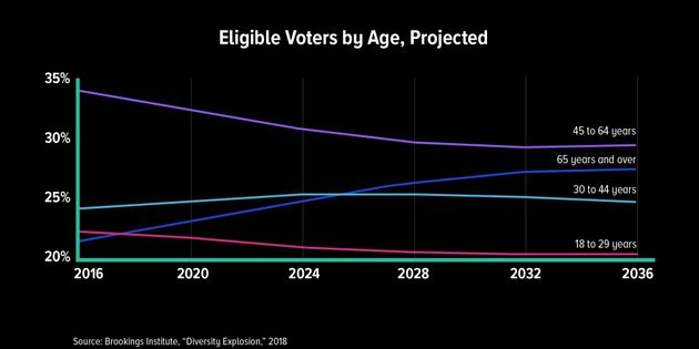 Between 2016 and 2036, Americans over 65 are the only age group expected to increase in