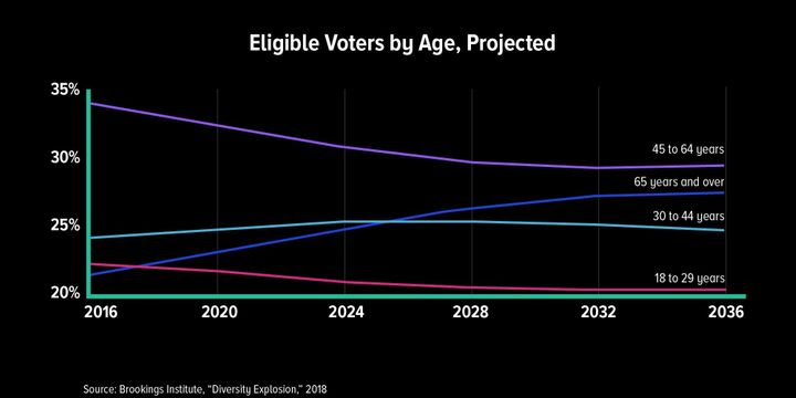 Between 2016 and 2036, Americans over 65 are the only age group expected to increase in numbers.