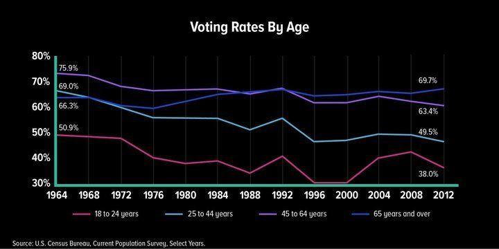 Der größte Kampf in den USA findet nicht zwischen links und rechts statt – sondern zwischen alt und