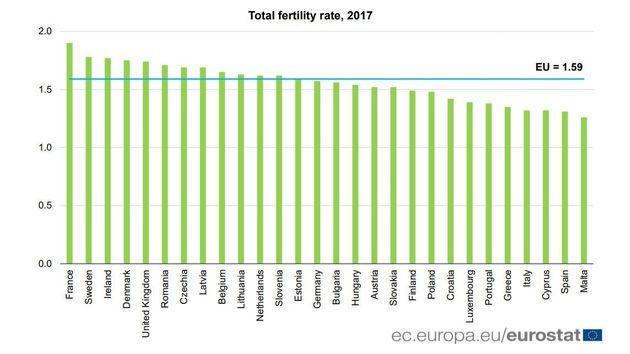 Πόσα παιδιά κάνουν οι Ελληνίδες και σε ποια ηλικία - Τα αρνητικά ρεκόρ σύμφωνα με τη