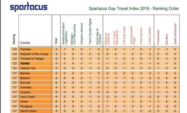 La Tunisie pays le plus LGBT friendly du monde arabe selon ce classement (...Mais de grands progrès restent...