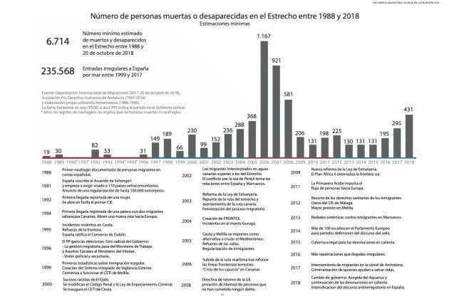 Número de personas muertas o desaparecidas en el Estrecho entre 1988 y