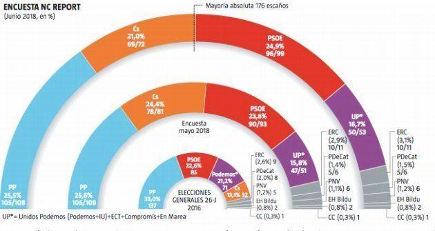 El PSOE sube en las encuestas tras la moción de