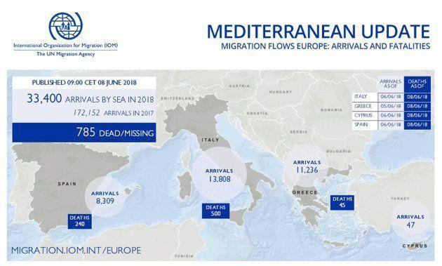 Datos de llegadas de migrantes por el Mediterráneo, del 1 de enero al 6 de junio de este