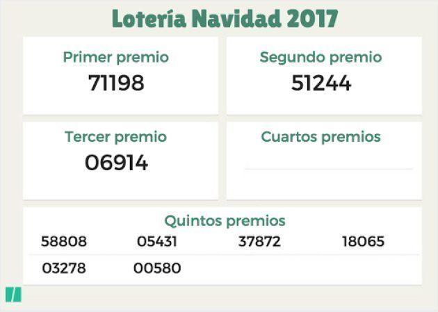 🔴 EN DIRECTO - Sorteo Lotería de Navidad