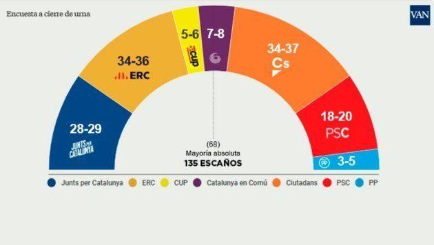 El bloque independentista revalida la mayoría