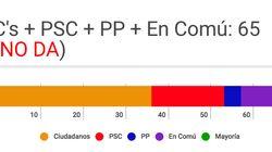 Los pactos posibles (e imposibles) tras las elecciones del