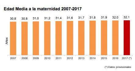 La crisis económica derrumba la natalidad en