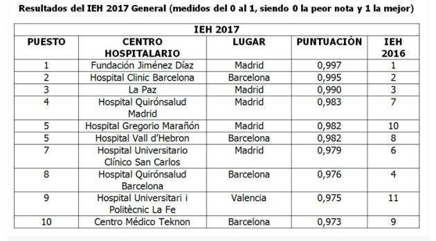 La Fundación Jiménez Díaz, el Clínic de Barcelona y La Paz repiten como los tres mejores hospitales de