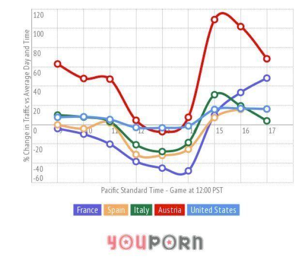 Así afectó el último Mundial al consumo de porno en