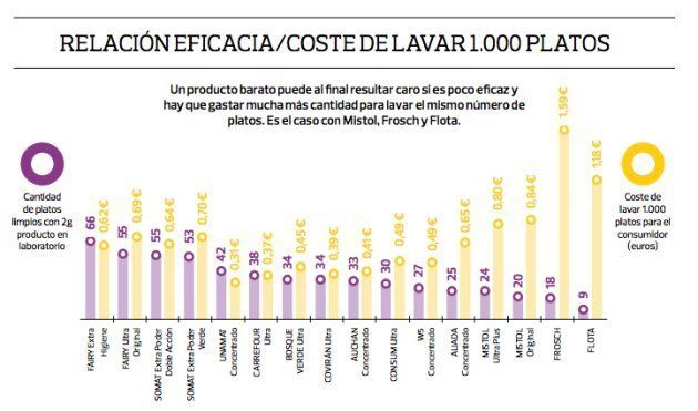 Relación entre eficacia y coste de lavar 1.000 platos, según la