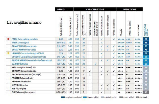 Tabla de valoración de los distintos detergentes analizados por la