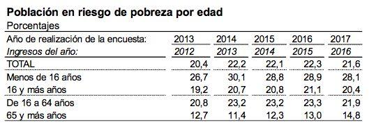 Uno de cada cinco españoles vive en riesgo de