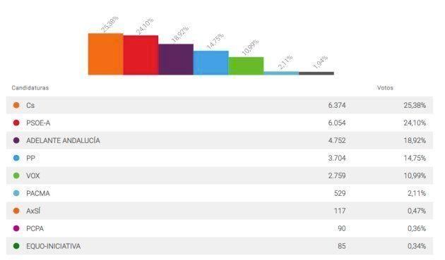 Resultado de las elecciones andaluzas en Sanlúcar de Barrameda