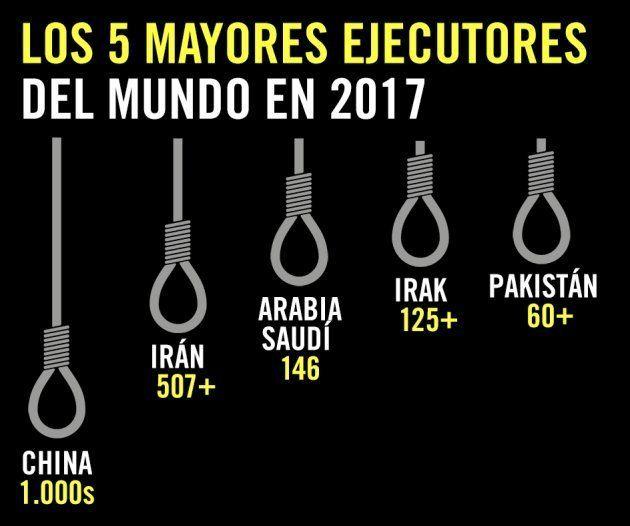 Lista de principales ejecutores en el mundo en