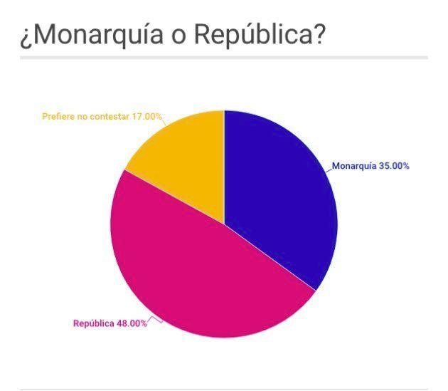Una mayoría de españoles prefiere la república a la monarquía como forma de Estado. Elaborado con datos...