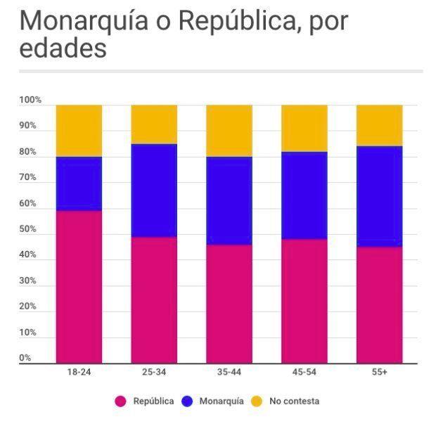 Los jóvenes son los que más decididamente apoyan la opción republicana. Elaborado con datos de