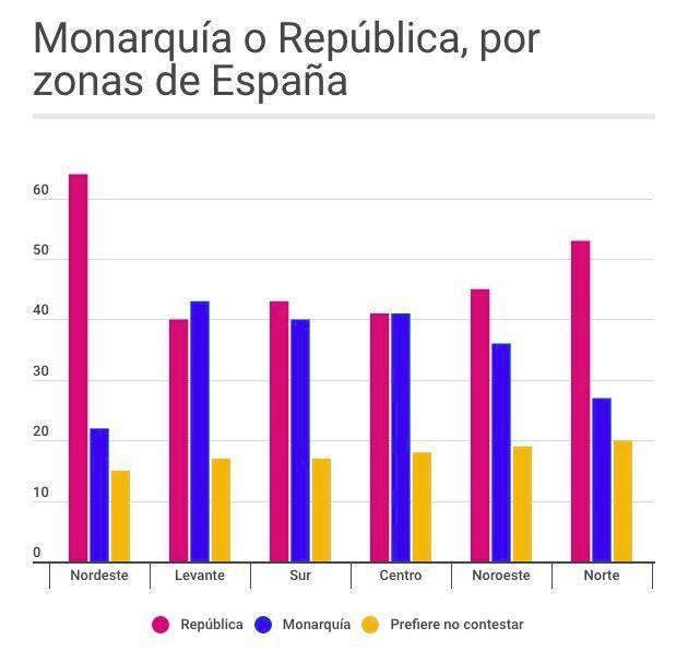 La opción republicana arrasa en el nordeste de España (Cataluña) y la monárquica sólo triunfa en Levante....