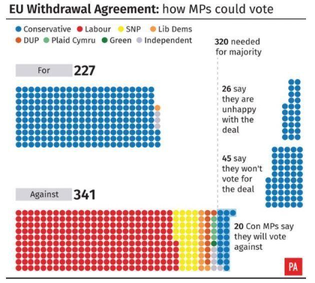 Acuerdo de retirada de la UE: cómo podrían votar los parlamentarios. A favor: 227. En contra: