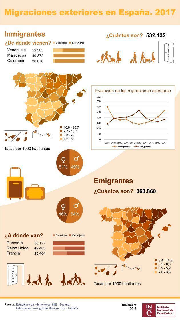 Datos de migraciones exteriores en