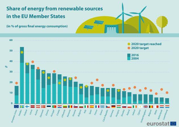 Porcentaje de energía procedente de fuentes renovables en la Unión Europea en 2004 y en 2016 sobre el...