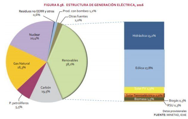 Estructura de la generación eléctrica en
