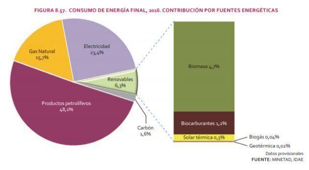 Consumo de energía final en España en