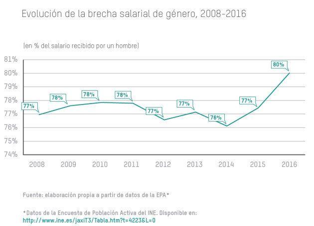 La recuperación perpetúa la desigualdad y beneficia a los más