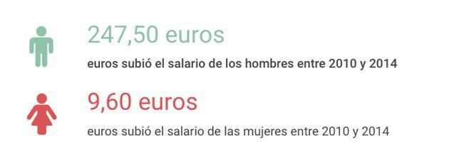 Los cinco datos por los que Rajoy debería meterse en la brecha salarial de