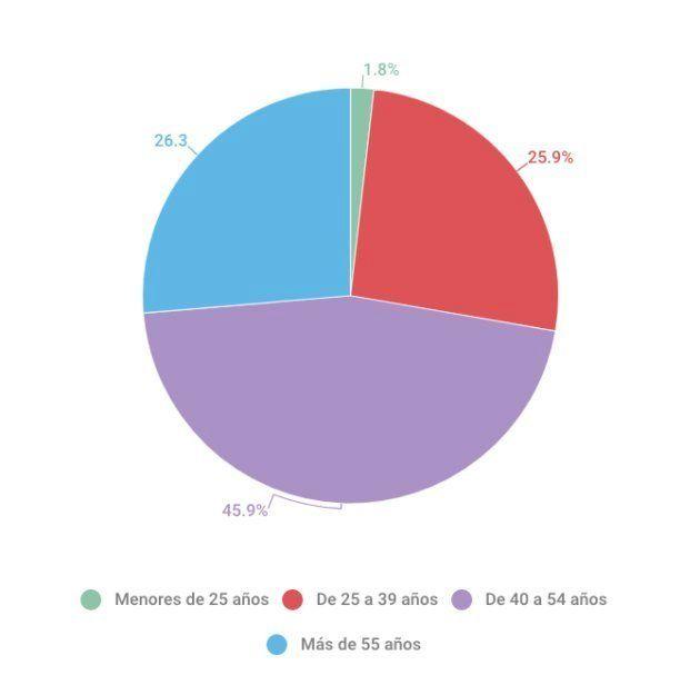 Así son los autónomos españoles: varón, con más de 40 años y que cotiza por la base