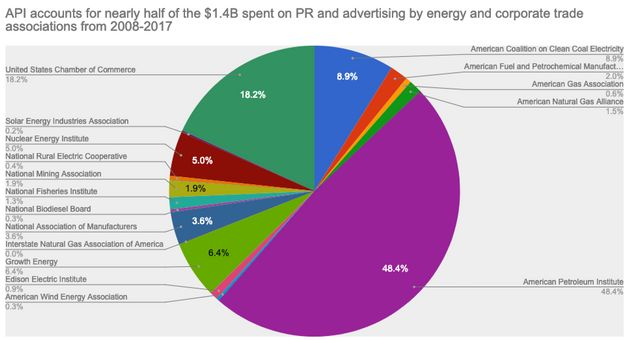 Big Business Spent $1.4 Billion On PR, Advertising Over The Last