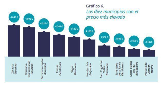 Los diez municipios con las viviendas más