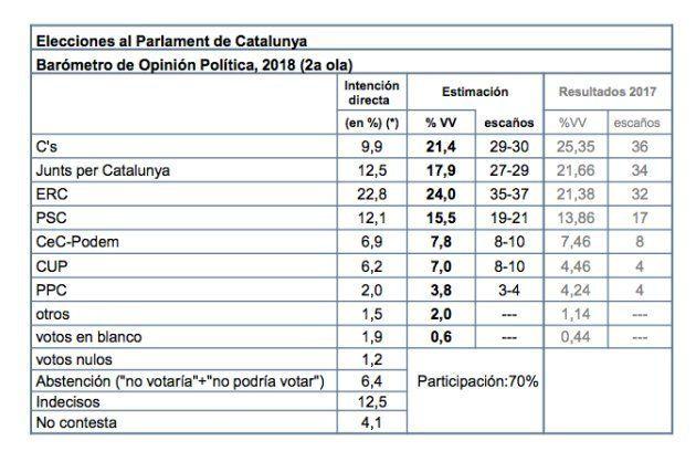 Esquerra ganaría las elecciones y Ciudadanos cae cuatro puntos, según el CIS