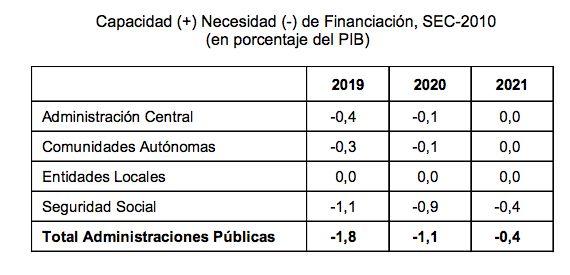 El Gobierno eleva el techo de gasto un 4,4%, el mayor incremento desde