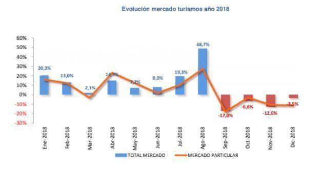 Evolución mensual de las matriculaciones de coches durante