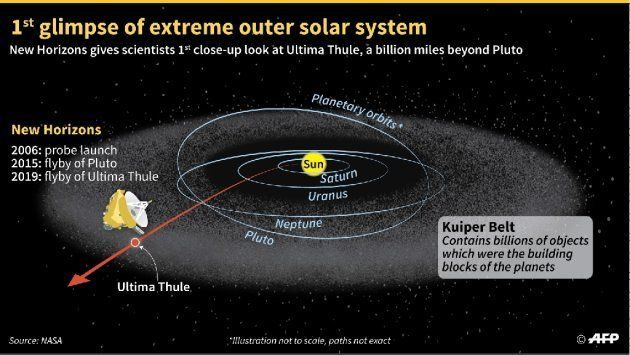 NASA's New Horizons spacecraft flies by Ultima Thule, an icy object in the Kuiper Belt on the outer limits...