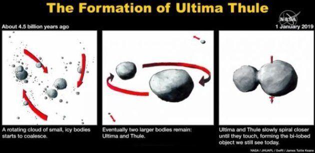 O objeto 2014 MU69, ou Ultima Thule, recebeu a visita da sonda New Horizons no primeiro dia do ano. Agora,...