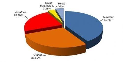 Movistar, Orange y Vodafone suben sus