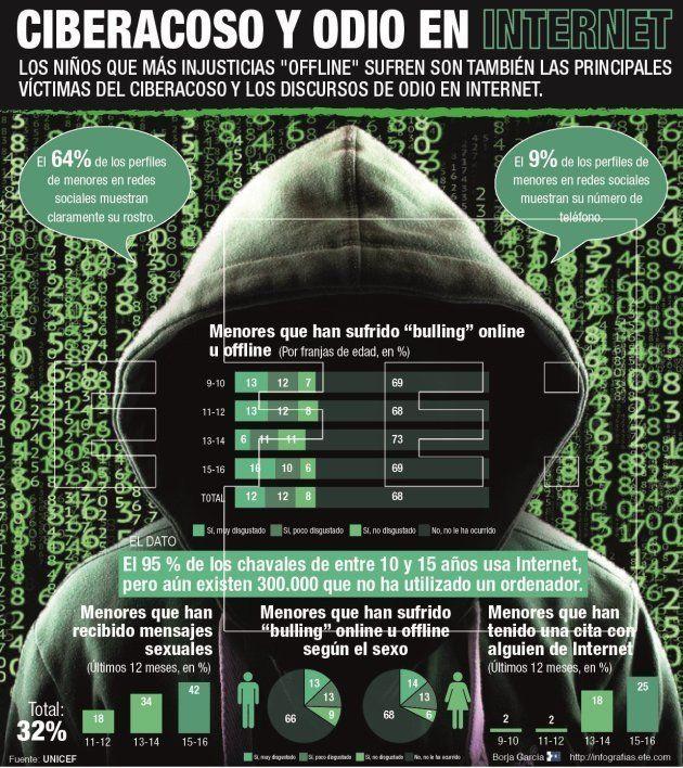 Niños gitanos, migrantes y LGTBI, principales víctimas de ciberacoso y discursos de odio en