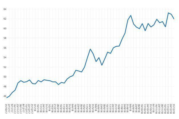 Cotización del mercado ibérico de futuros para