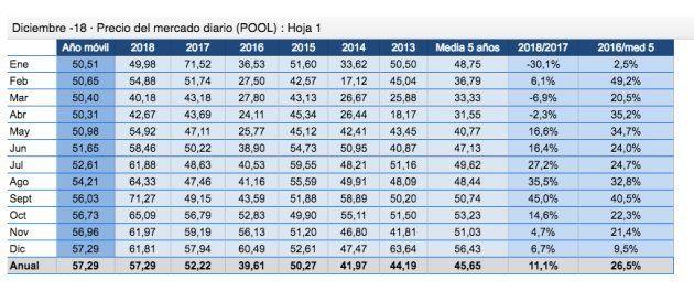 Evolución del precio en el mercado eléctrico