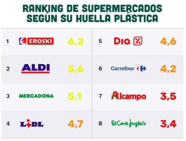 Ranking de supermercados según su huella plástica por