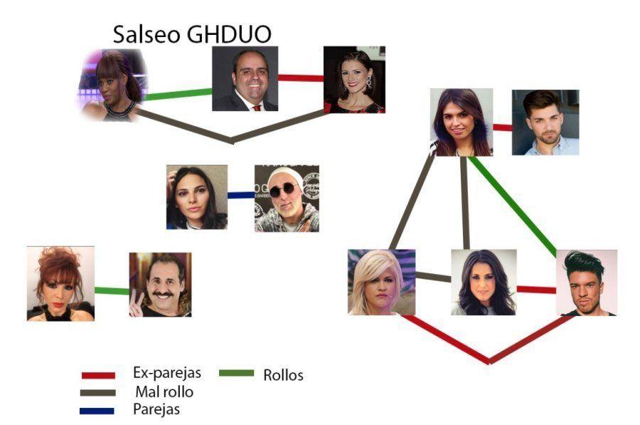 La chuleta para entender la relación entre los concursantes de 'GH DÚO'