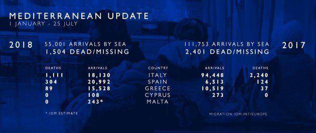 Unos 21.000 migrantes han llegado a España por el Mediterráneo en lo que va de 2018, casi la cifra total...