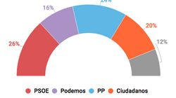 El PSOE ganaría las elecciones con 2,2 puntos de ventaja sobre el
