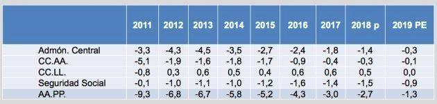 Déficit de las administraciones públicas entre 2011 y